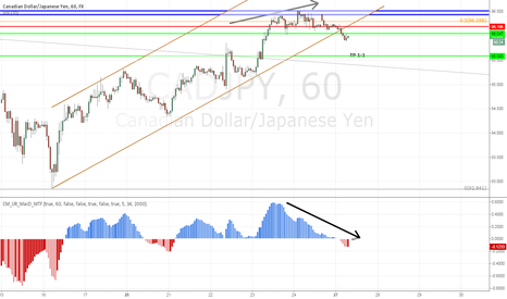 CADJPY: CADJPY Res at f5 with divergence