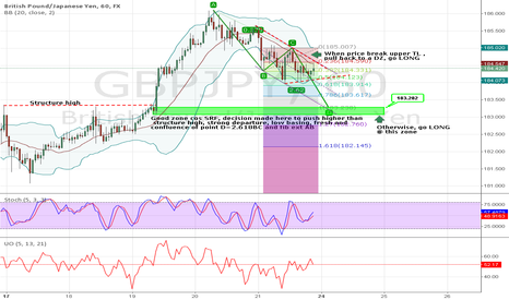 GBPJPY: GBPJPY potential long