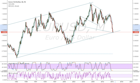EURUSD: EURUSD Important Intersection