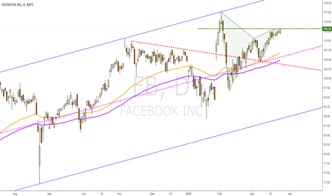 FB: Bearish Gartely completed