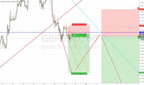 GBPUSD: POTENTIAL SHORT TERM 1HR SHORT GBP/USD