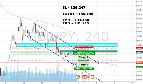 GBPJPY: GBPJPY - Short entry target.