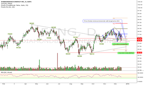 FANG: Bearish Diamond Top (High reliable pattern)