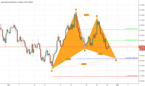 AUDUSD: A gartley formation