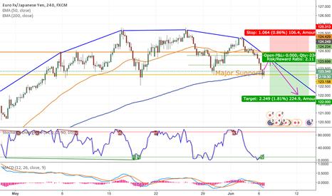 EURJPY: Short EURJPY Longterm Based on 4H + 1D Charts