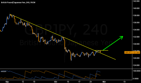 GBPJPY: Could see 128.1 retested soon before pushing higher