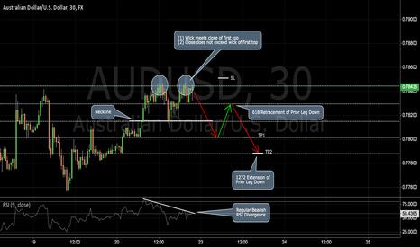 AUDUSD: AUDUSD: Potential 2618 Play on the Aussie Dollar