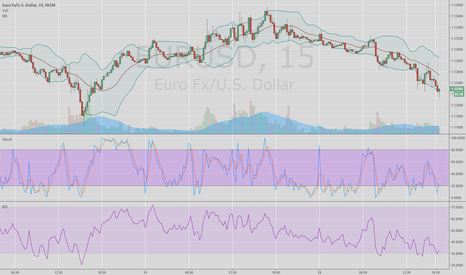 EURUSD: Short term bull