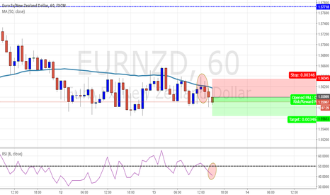 EURNZD: 1H -EURNZD -BEARISH IDEA