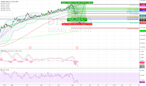 DIS: continued long trend after a break