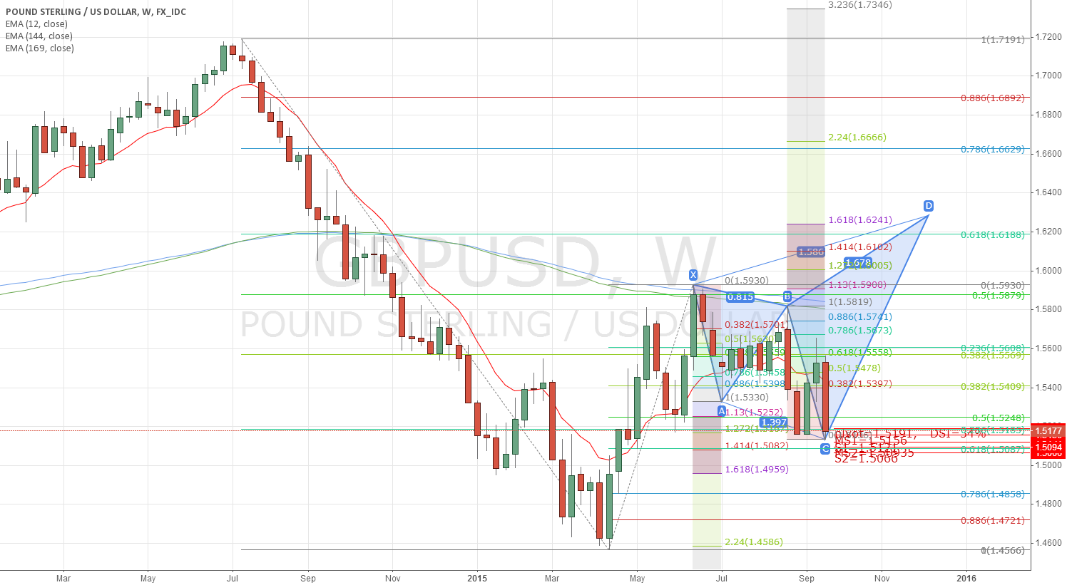 GBPUSD:did I draw the right potential shark pattern?
