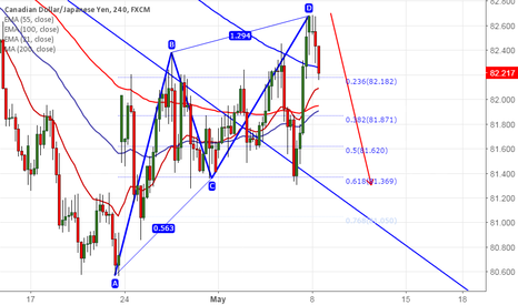 CADJPY: CAD/JPY forms Bearish AB=CD pattern, good to sell on rallies