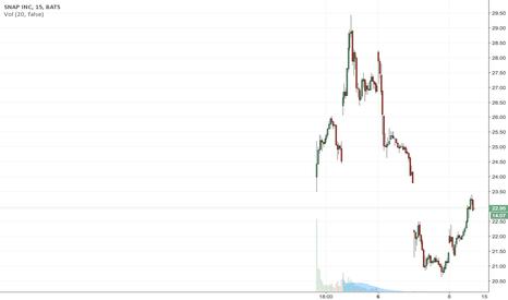 SNAP: Snap Inc will be rising soon.