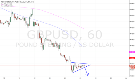 GBPUSD: Symmetrical Triangle Break on GBP London Open!?