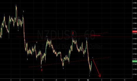 NZDUSD: NZDUSD - Mid week Strategy