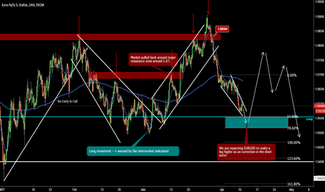 EURUSD: EUR/USD Could Make A Long Impulsive!