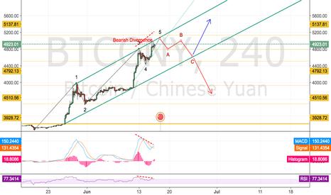 BTCCNY: Correction to 4600 CNY