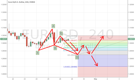 EURUSD: Harmonic Pattern and Fibonacci Retracement