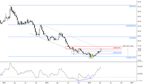 URA: Uranium at confluence, channel and horizontal resistance