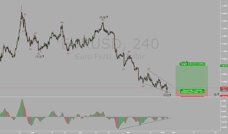 EURUSD: EURO Buy Setup EW&DT