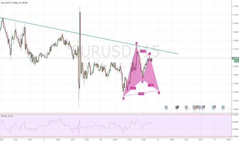 EURUSD: long at d point possible formation bat