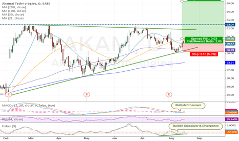 AKAM: $AKAM - Long - Bullish MACD, Fisher, and RSI - Bullish Wedge