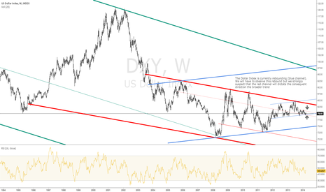 DXY: Dollar Index - Weekly Chart