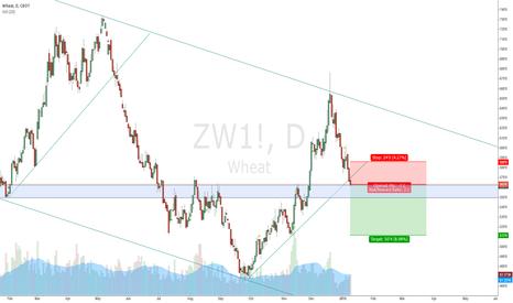 ZW1!: WHEAT SHORT