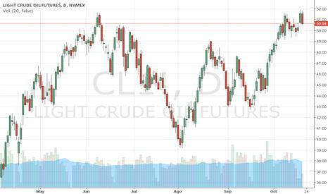CL1!: WTI marca un máximo anual y se desploma. Trader MARCO DA COSTA