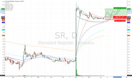 SR: Finding a bottom for next move?