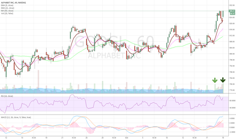 GOOGL: GOOGL huge vol hourly chart