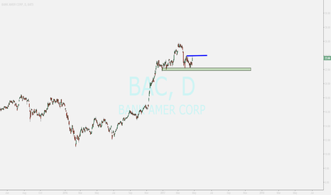 BAC: bank of america....bac ...waiting for breakout