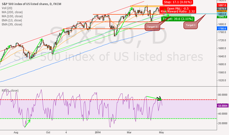 SPX500: Price Level Rejection and RSI Overbought SPX500 (Short)
