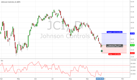 JCI: JCI long trade for short term