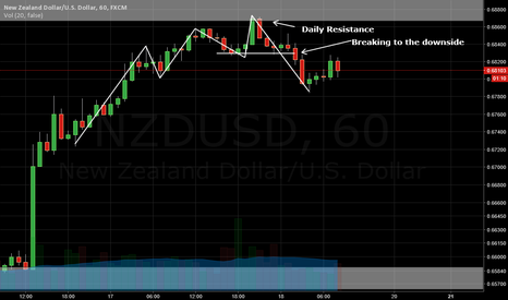 NZDUSD: Pushing off resistance from daily chart
