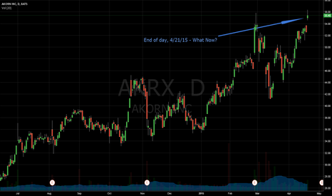 AKRX: AKRX - What's Next EOD 4/21/15