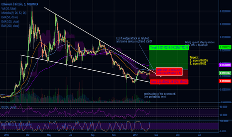 ETHBTC: ETH falling wedge with bullish continuation?