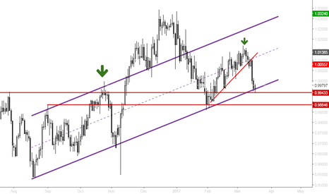 USDCHF: Giant Head & Shoulders formation.