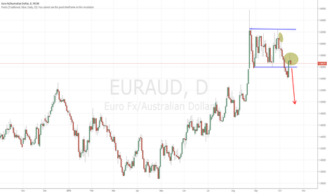 EURAUD: Short EUR/AUD