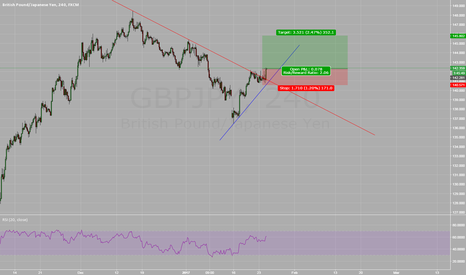 GBPJPY: GBPJPY Bull Flag Break