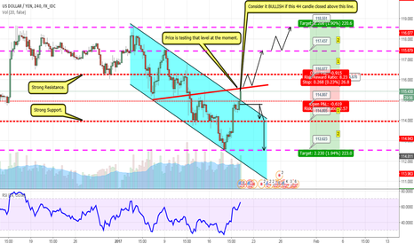 USDJPY: USD/JPY Current Situation and available opportunities! [4HC]