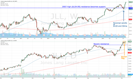 JLL: JLL bullish after breaking 2007 high