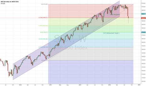 SPX: S&P downside targets