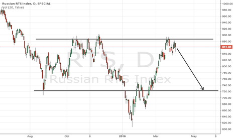 RTS: Another unsustainable rally based on commodities