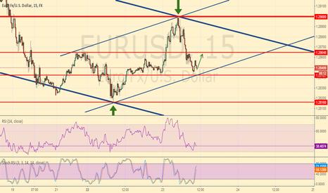 EURUSD: EUR/USD Intraday long