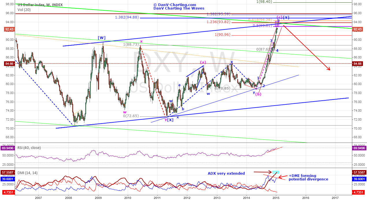 DXY - Dollar Index Ready For Reversal Or Retrace