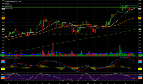 FANG: Consolidating on ligher vol
