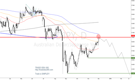AUDJPY: AUDJPY is keep downtrend JUST SELLING POINT