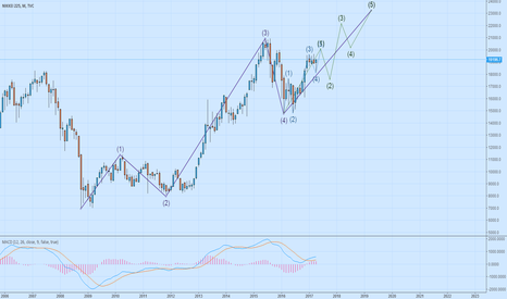 NI225: The structure of Nikkei 225