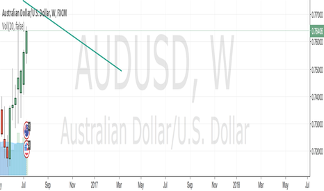 AUDUSD: AUDUSD more luckly to down